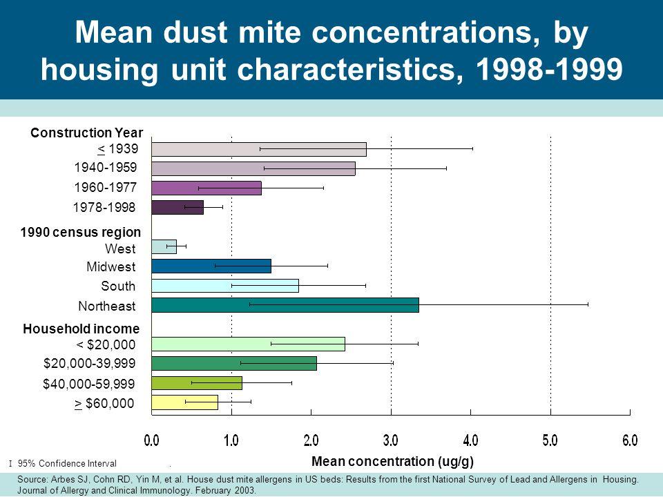 8-24.Exposure to pesticides 8-25.