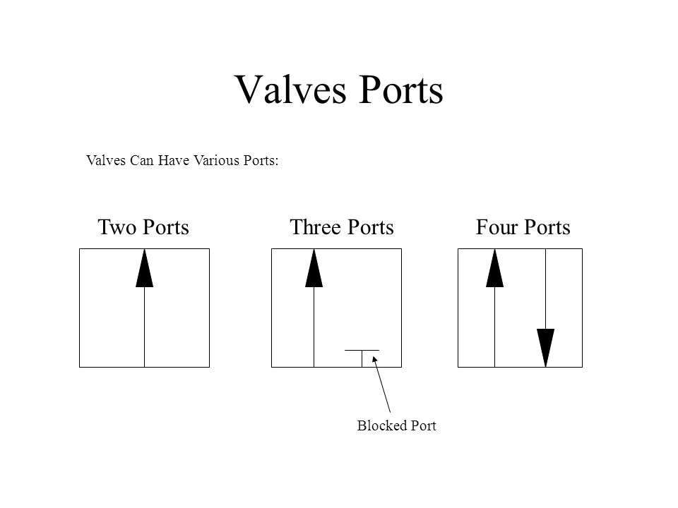 Valve Classification Valves Can Commonly be Classified as: Two Port/Two Position Directional Control Valve (2/2 DCV) 2/2 Wegeventil Sperr Ruhestellung Three Port/Two Position Directional Control Valve (3/2 DCV) 3/2 Wegeventil Sperr Ruhestellung Four Port/Two Position Directional Control Valve (4/2 DCV) 4/2 Wegeventil Four Port/Three Position Directional Control Valve (4/3 DCV) 4/3 Wegeventil