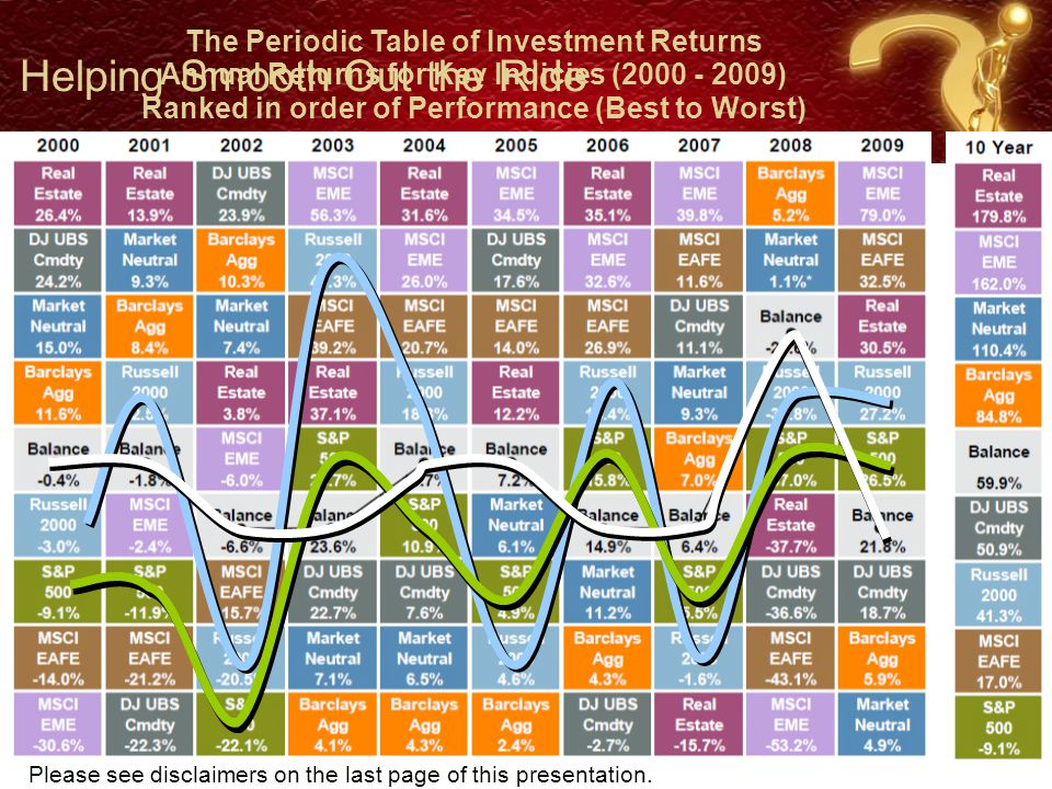 12 Asset Allocation is the Primary Determinant of Total Portfolio Performance & Volatility Source: Brinson, Singer, and Beebower (1991) Security Selection 4.6% Market Timing 1.8% Other 2.1% Asset Allocation 91.5%