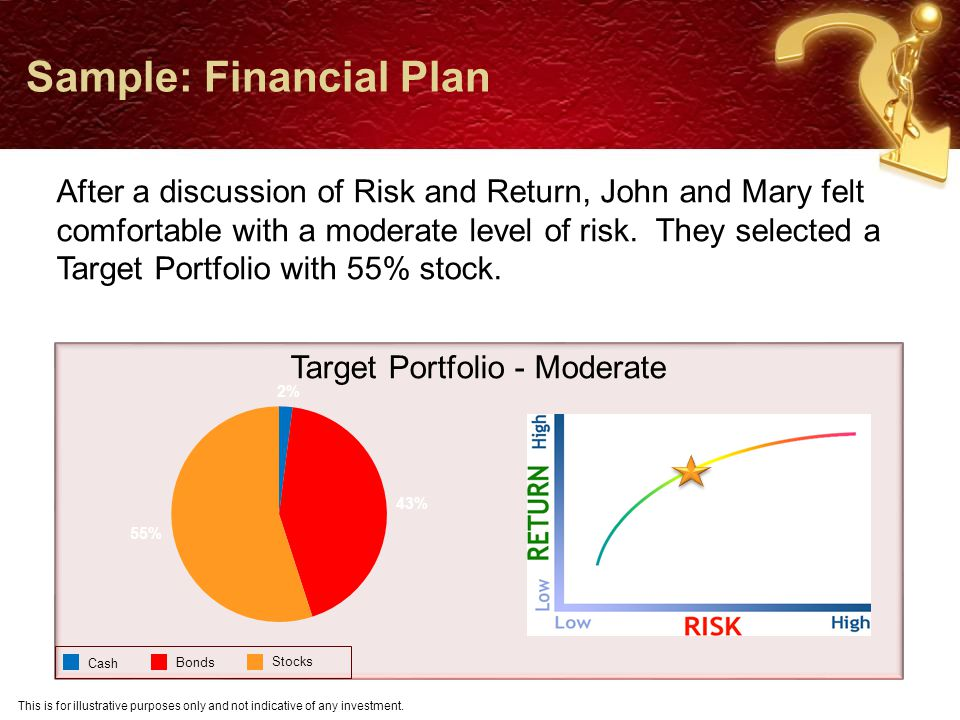 Sample: Financial Plan ResourcesJohnMary Investment Assets$850,000 Annual Savings$18,000 Social Security$28,000$22,000 This is for illustrative purposes only and not indicative of any investment.