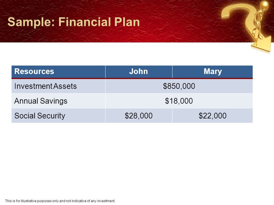 Recommended Plan Retirement Age Goals (Total Spending for Life of Plan) John Mary 65 Recommended Plan Retirement Age Goals (Total Spending for Life of Plan) John Mary 65 $2,479,785 5% < Ideal Current Plan Retirement Age Goals (Total Spending for Life of Plan) SavingsInvestment John Mary 64 $2,615,000$18,00044% Stock$850,000 Sample: Results Recommended Plan Retirement Age Goals (Total Spending for Life of Plan) Savings John Mary 65 $2,479,785 5% < Ideal $22,805 Recommended Plan Retirement Age Goals (Total Spending for Life of Plan) SavingsInvestment John Mary 65 $2,479,785 5% < Ideal $22,80545% Stock$850,000 This is for illustrative purposes only and not indicative of any investment.