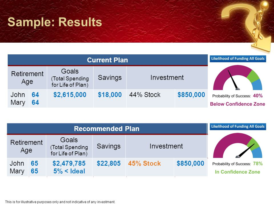 Sample: Acceptable Goal Result Set All Goals To Acceptable Portfolio $850,000 Result for Recommended Plan Portfolio $850,000 Result with Acceptable Goals This is for illustrative purposes only and not indicative of any investment.