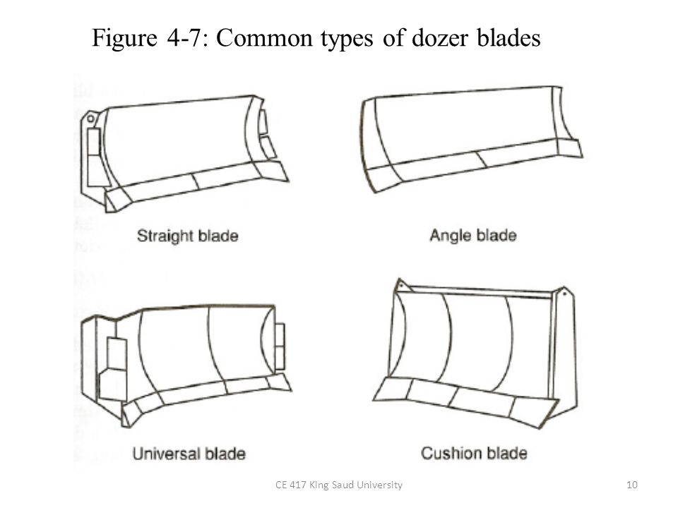 Dozer Blades Angling the blade is helpful in 3 purposes: – side-hill cutting, – ditching, and – moving material laterally.