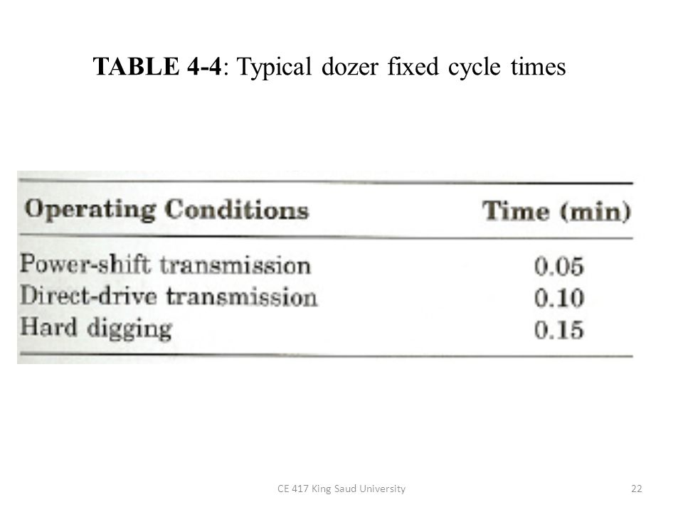 Estimating Dozer Production Variable cycle time is the time required to doze and return (Table 4-5 ).