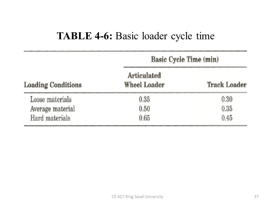 CE 417 King Saud University38 FIGURE 4-15: Travel time, wheel loader (haul + return).