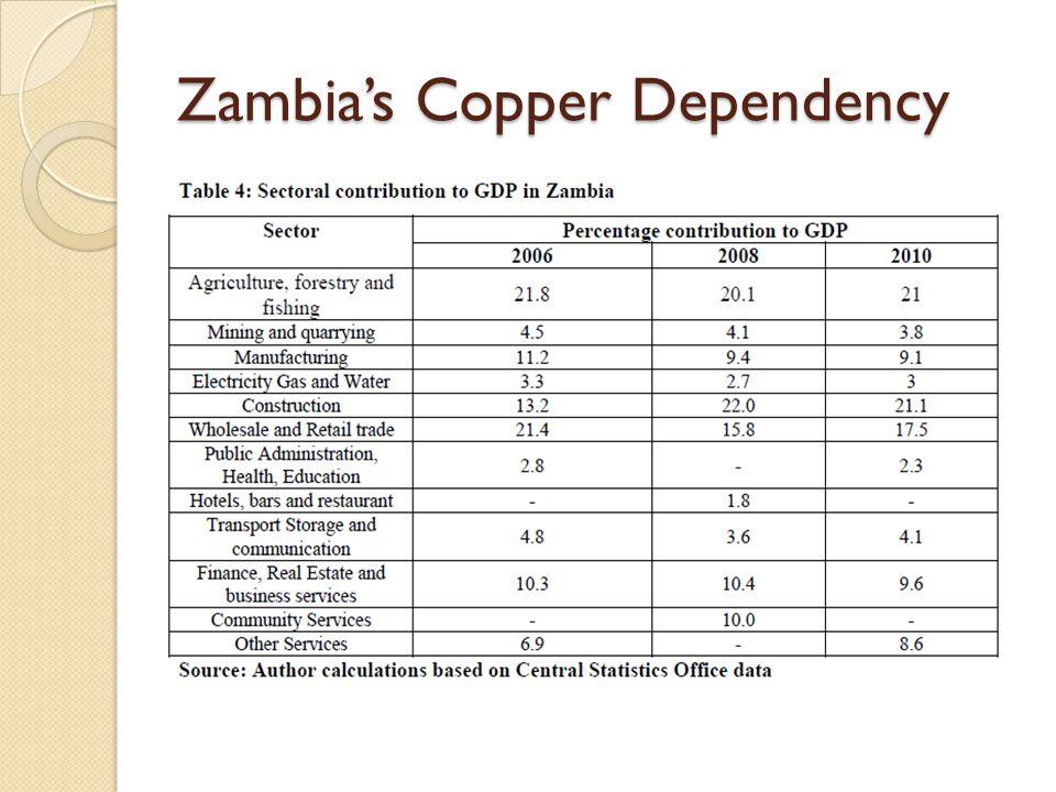 Zambia's Copper dependency