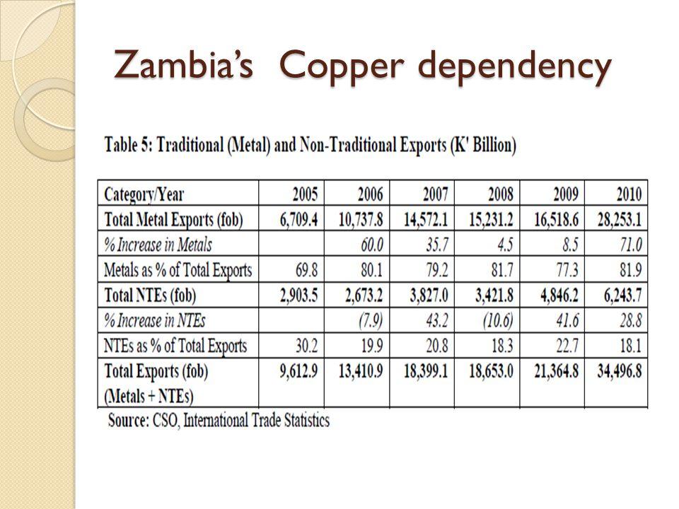 Structure of Zambia s public revenue