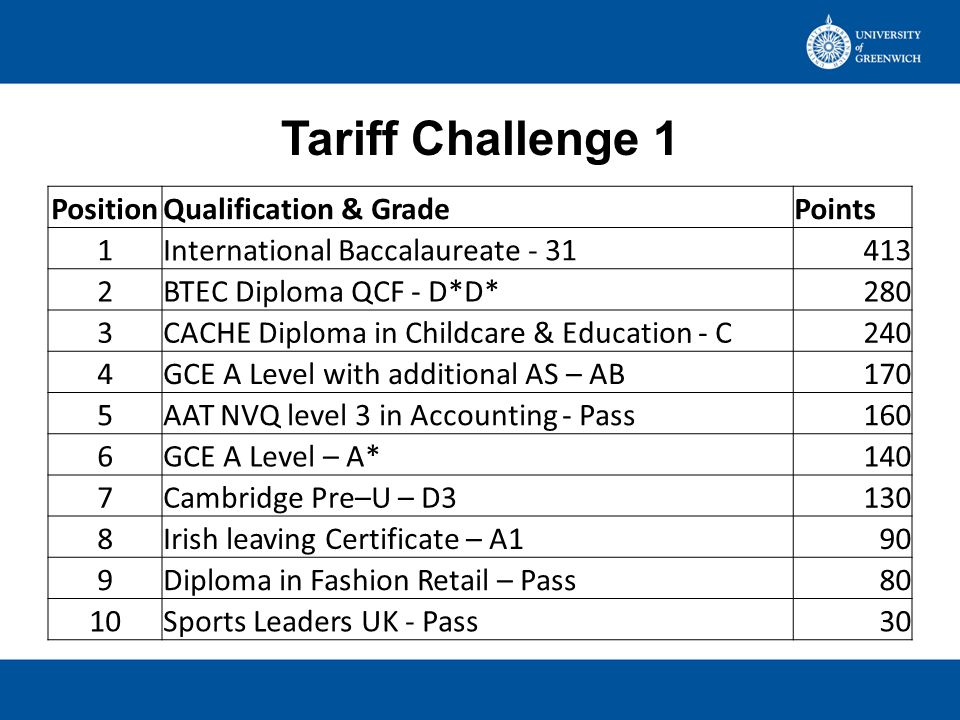 HESA Tariff Most qualifications that have UCAS tariff No qualifications that don't have UCAS tariff Provided to institutions Provided to league table providers Dependent on league tables request