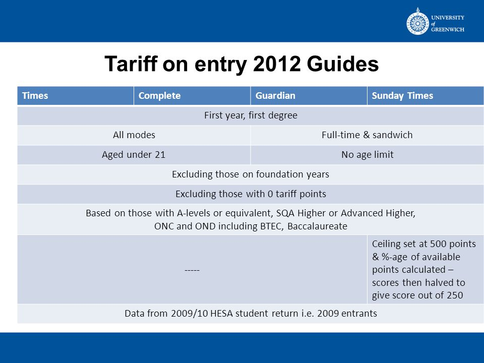 Tariff on entry 2012 Guide (2009/10 data) Greenwich scoreApprox equivalent to Greenwich rank Times215 CDD-CCD 109 of 114 Complete215111 of 116 Guardian209115 of 119 Sunday Times104 (=208)118 of 122