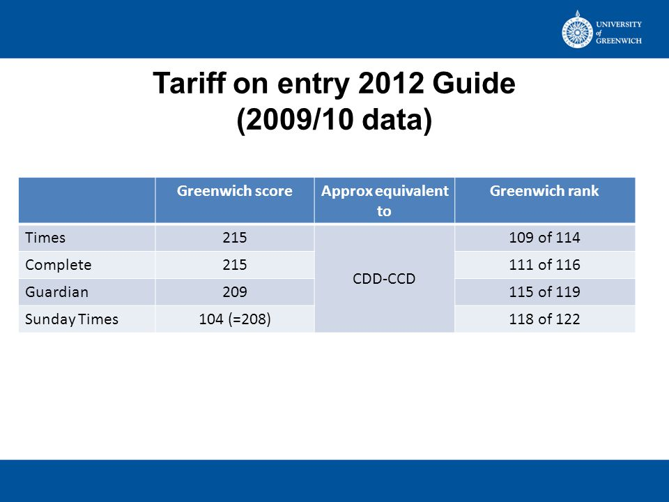 Times and Complete University Guide: Tariff on Entry Changes from 2013 Up to 2012In 2013 First year, first degree, all modes Aged under 21Times: aged under 21 Complete: dropped age cut-off Excluding those with 0 tariff points Excluding those on foundation years Based on those with A-levels or equivalent, SQA Higher or Advanced Higher, ONC and OND including BTEC, Baccalaureate Based on wider group than previously: A-levels, Scottish & Welsh Baccalaureate, IB, various qualifications at level 3 and, crucially, 'Level 3 qualifications of which some or all are subject to UCAS tariff' Data from 2009/10 HESA student return i.e.