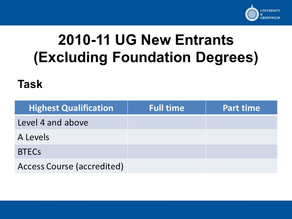 2010-11 New Entrants (Excluding Foundation Degrees) Highest QualificationFull timePart time Level 4 and above 22.05%67.74% A Levels 38.39%5.97% BTECs 8.74%1.83% Access Course (accredited) 3.94%0.88% Values