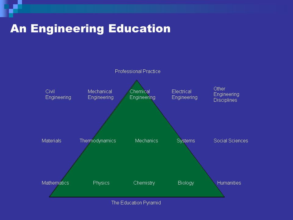 The Engineering Curriculum