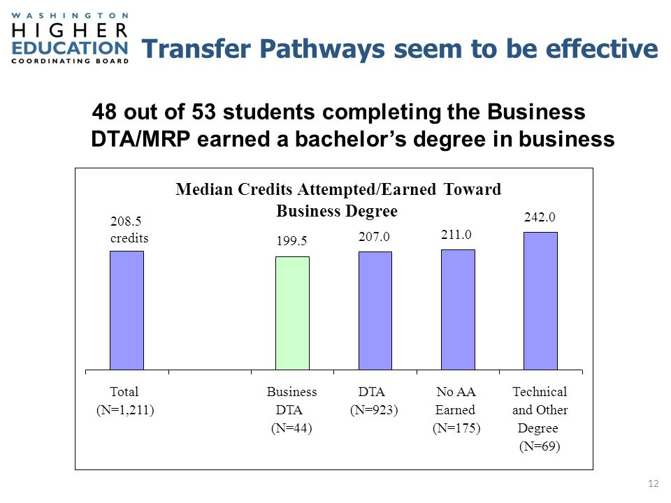 Transfer Pathways seem to be effective  145 out of 152 students completing an A.
