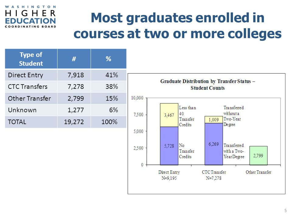 Direct entry students tended to be younger (under 25) than transfer students 6 Transfer Status by Age at Graduation 0 2,500 5,000 7,500 10,000 Direct Entry (9,191) CTC Transfers (7,278) Other Transfer (2,797) 30+ 25-29 Under 25