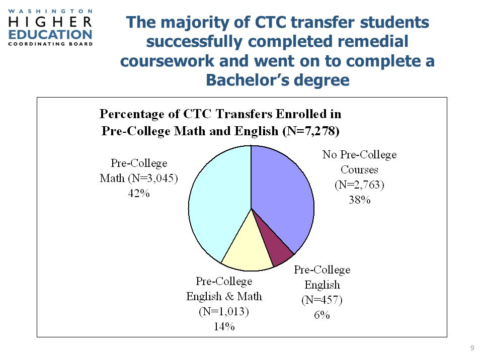 More than 4,500 students successfully completed remedial coursework at a CTC in English or Math and progressed to a bachelor's degree 35% of STEM graduates (n=232) and 50% of business graduates (n=505) took pre-college math 10