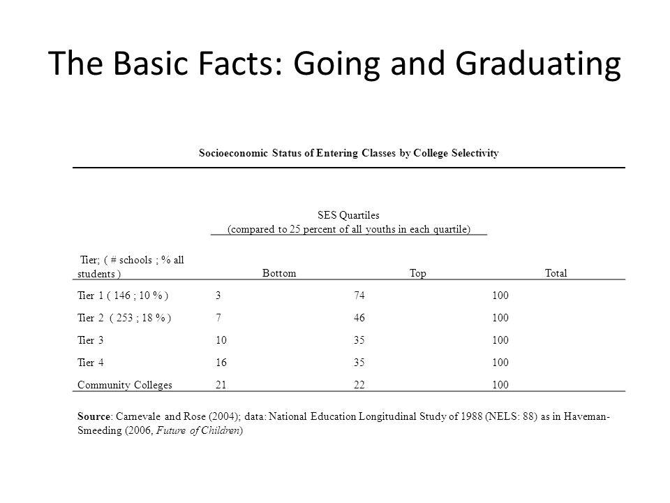 Graduating School Selectivity Bottom SES Quartile Second SES Quartile Third SES Quartile Top SES Quartile Tier 1 (highest) 76858090 Tier 2 61637179 Tier 3 60585966 Tier 4 (lowest) 40635558 Source: Carnevale, Anthony P.