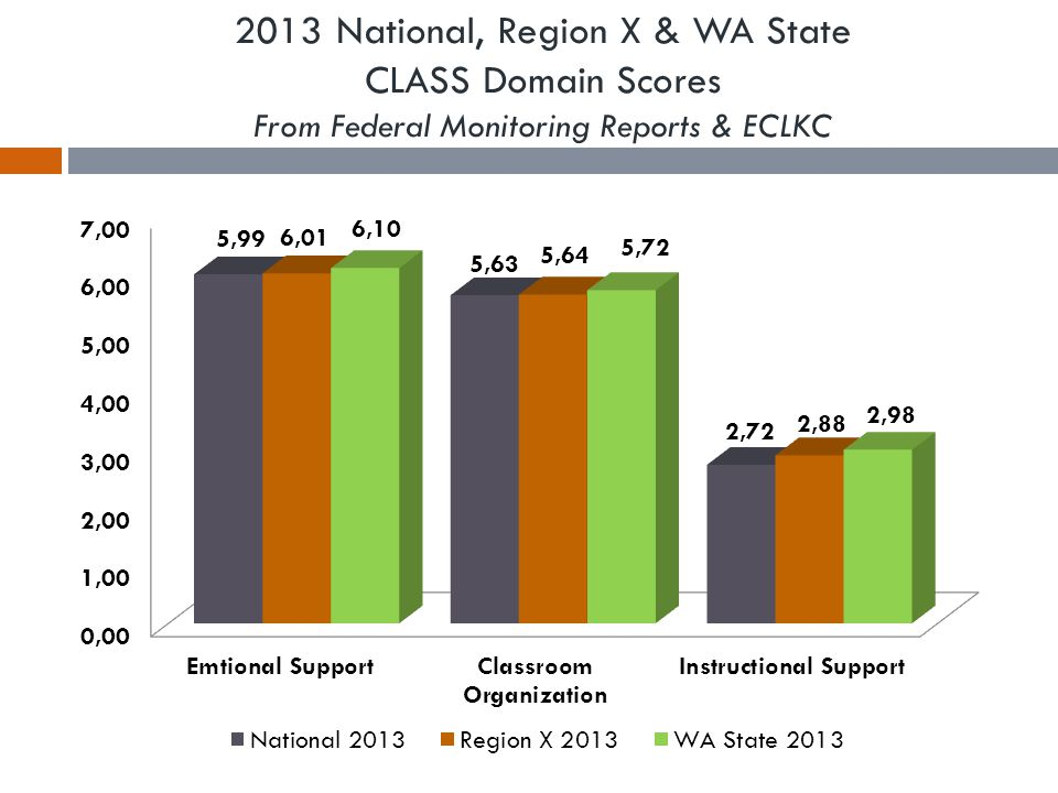 2012 National, Region X & WA State CLASS Domain Scores From Federal Monitoring Reports & ECLKC