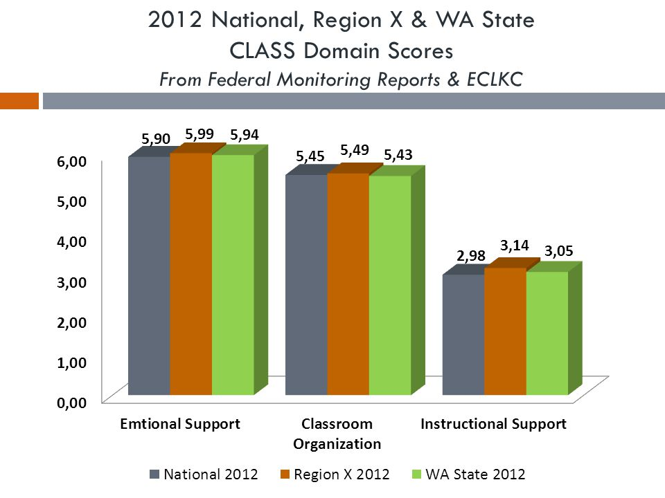 Preschool Teacher Staff Qualifications PIR Data 2013 & 2014 PIR Year WA State – Number of Center-Based option classes serving preschool-aged children where at least one teacher has an advanced/ baccalaureate/associate degree in ECE or related field with experience teaching preschool age children National – Number of Center-Based option classes serving preschool-aged children where at least one teacher has an advanced/ baccalaureate/associate degree in ECE or related field with experience teaching preschool age children 201392.01%89.43% 201498.00%89.73%