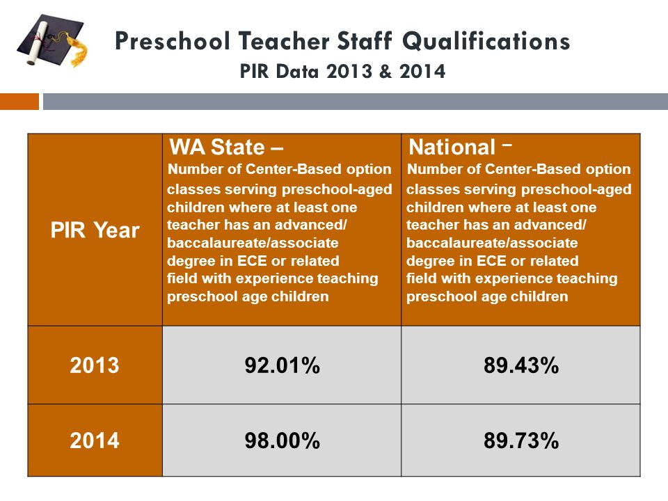 Infant/Toddler Teacher Staff Qualifications PIR Data 2013 & 2014 PIR Year WA State - Infant/Toddler Teachers with a CDA or higher in ECE with an Infant/Toddler focus (or other related field) National – Infant/Toddler Teachers with a CDA or higher in ECE with an Infant/Toddler focus (or other related field) 201399.39%93.88% 201498.61%95.36%