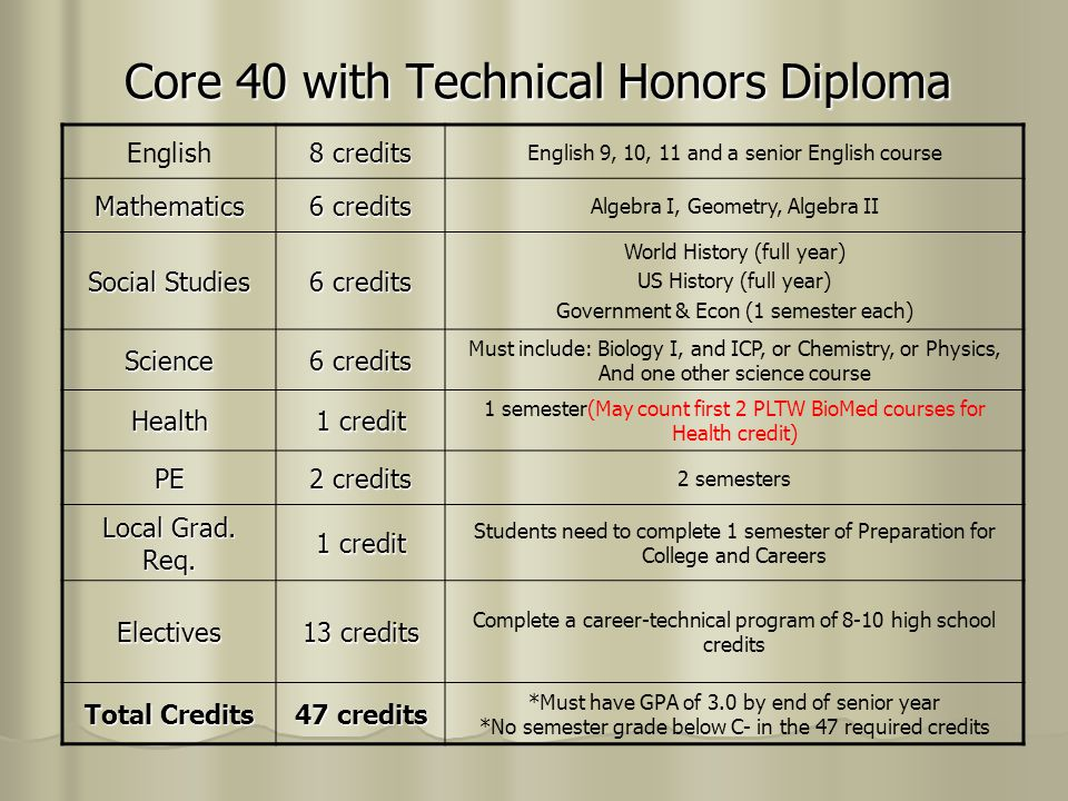 Additional requirements for Core 40 with Technical Honors For the Core 40 with Technical Honors diploma, students must: For the Core 40 with Technical Honors diploma, students must: Complete all requirements for Core 40.