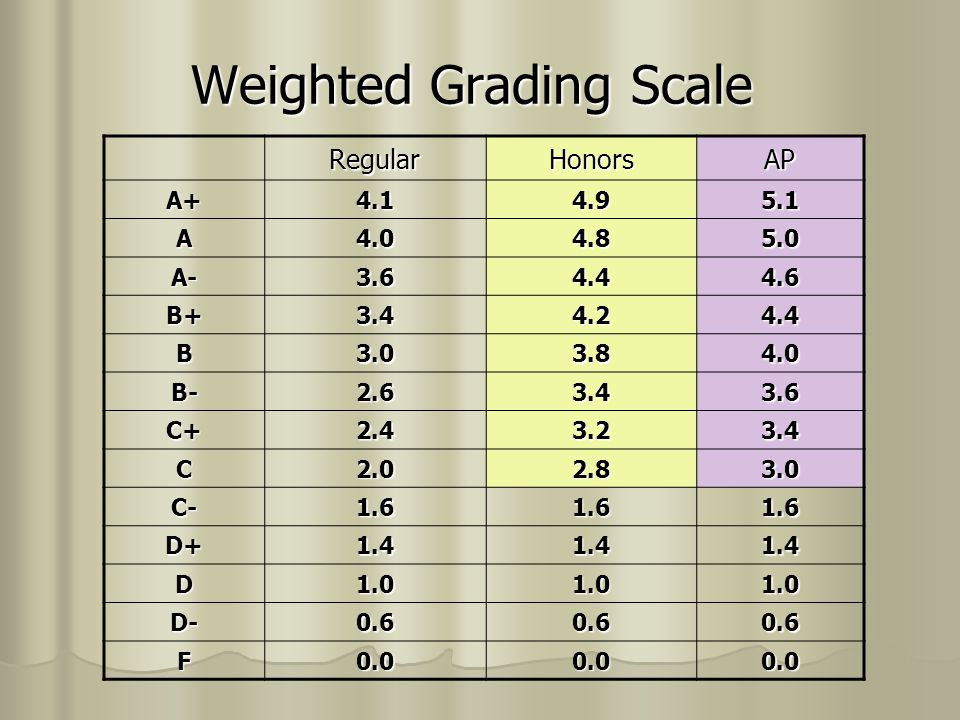 Example – Assume all courses are 1 credit courses Student 1 Student 2 Student 3 Student 4 Biology I (Hon) A = 4.8 (Reg) A+ = 4.1 English 9 A = 4.0 A = 4.0 Health Algebra I A = 4.0 A = 4.0 For Lang A = 4.0 A = 4.0 Elective Elective Study Hall A = 4.0 A = 4.0 Study Hall Quality Pts 28.8 28.8 24.8 24.8 28.1 28.1 24.1 24.1 ÷ Credits ÷ 7 ÷ 7 ÷ 6 ÷ 6 ÷ 7 ÷ 7 ÷ 6 ÷ 6 GPA 4.11 4.114.134.014.02