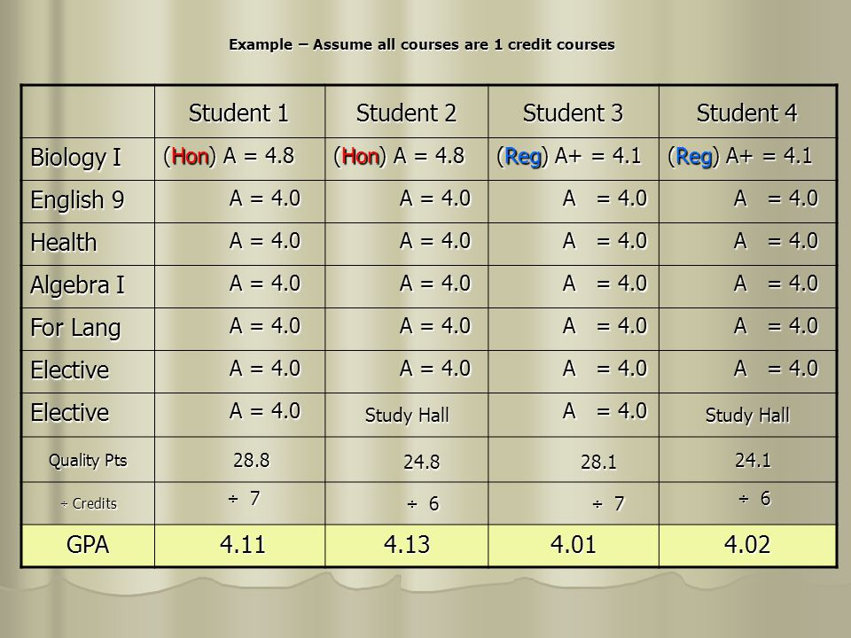 Example – Assume all courses are 1 credit courses Student 1 Student 2 Student 3 Student 4 Biology I (Hon) A = 4.8 (Reg) A+ = 4.1 English 9 A = 4.0 A = 4.0 Health Algebra I A = 4.0 A = 4.0 For Lang A = 4.0 A = 4.0 Elective Elective Study Hall A = 4.0 A = 4.0 Study Hall Quality Pts 28.8 28.8 24.8 24.8 28.1 28.1 24.1 24.1 ÷ Credits ÷ 7 ÷ 7 ÷ 6 ÷ 6 ÷ 7 ÷ 7 ÷ 6 ÷ 6 GPA 4.11 4.114.134.014.02 7 class equalizer 28.8 + 1 28.1 + 1 ÷ 7 ÷ 7 Weighted GPA 4.264.134.164.02