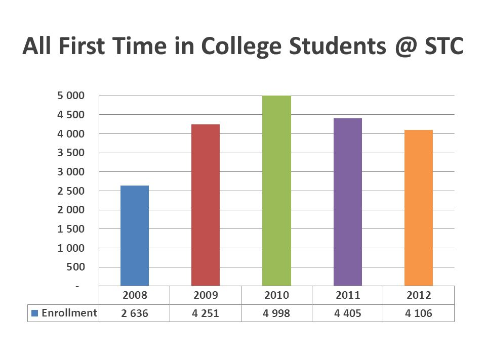 68% of the 2011 FTIC cohort graduated in the Spring or Summer of 2011