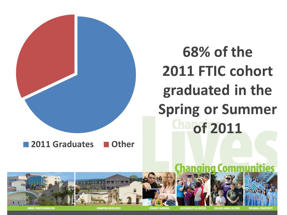 88% of the 2011 FTIC cohort received financial aid