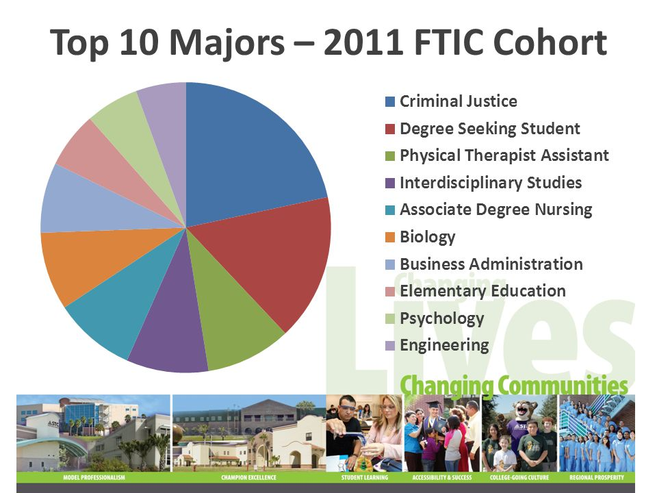 40% of the 2011 FTIC cohort had prior dual credit…