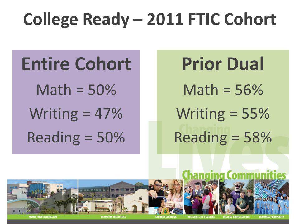 73% of the 2011 FTIC cohort were full-time students – taking 12 credit hours or more