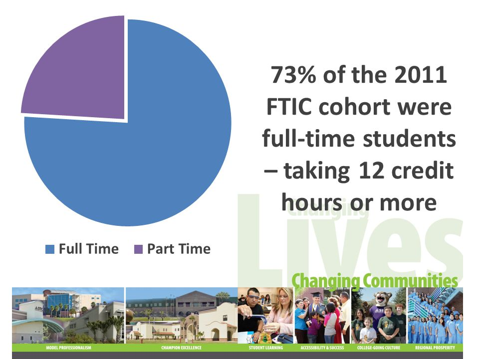 So, how did the 2011 FTIC cohort do during their freshman year?