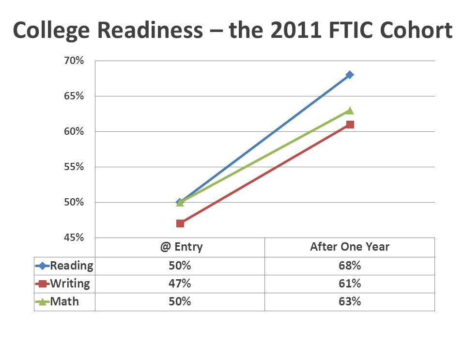 College Readiness – 2011 FTIC Cohort with Prior Dual