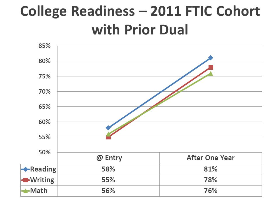 In that same year (2011 FTIC Cohort): 16% completed MATH1414 23% completed ENGL1301