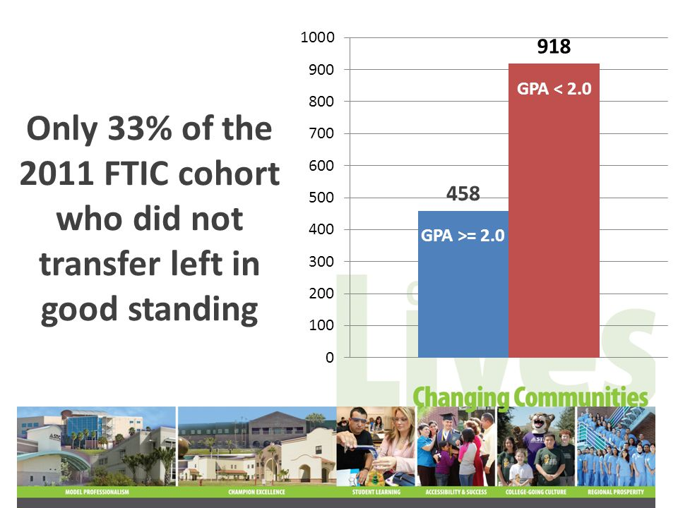 Does the 2012 Entering Freshman (FTIC) cohort look similar?
