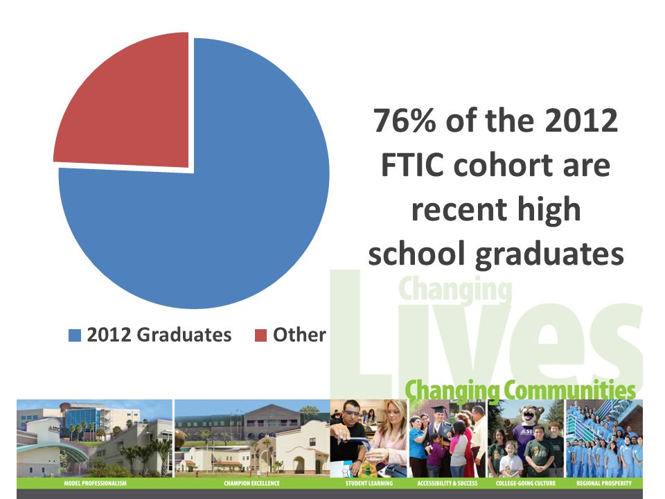 82% of the 2012 FTIC cohort is receiving financial aid