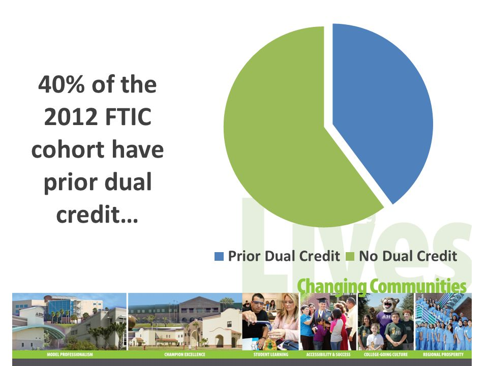 70% of the 2012 FTIC cohort are full-time students – taking 12 credit hours or more