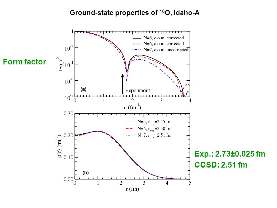 Ground and Excited States of Open-Shell Systems Around 16 O (N 3 LO) Total Binding Energies in MeV 18.85 3.06 4.14 15.66 15 O 17 O 16 O Zero Order Estimate of 3 - State of 16 O Coupled Cluster: 18.85-3.06 = 15.79 MeV Experiment: 15.66-4.14 = 11.52 MeV 4.27 MeV difference, which accounts for most of the 5-6 MeV discrepancy between the previously shown EOMCC result and experiment Excitation Energies in MeV