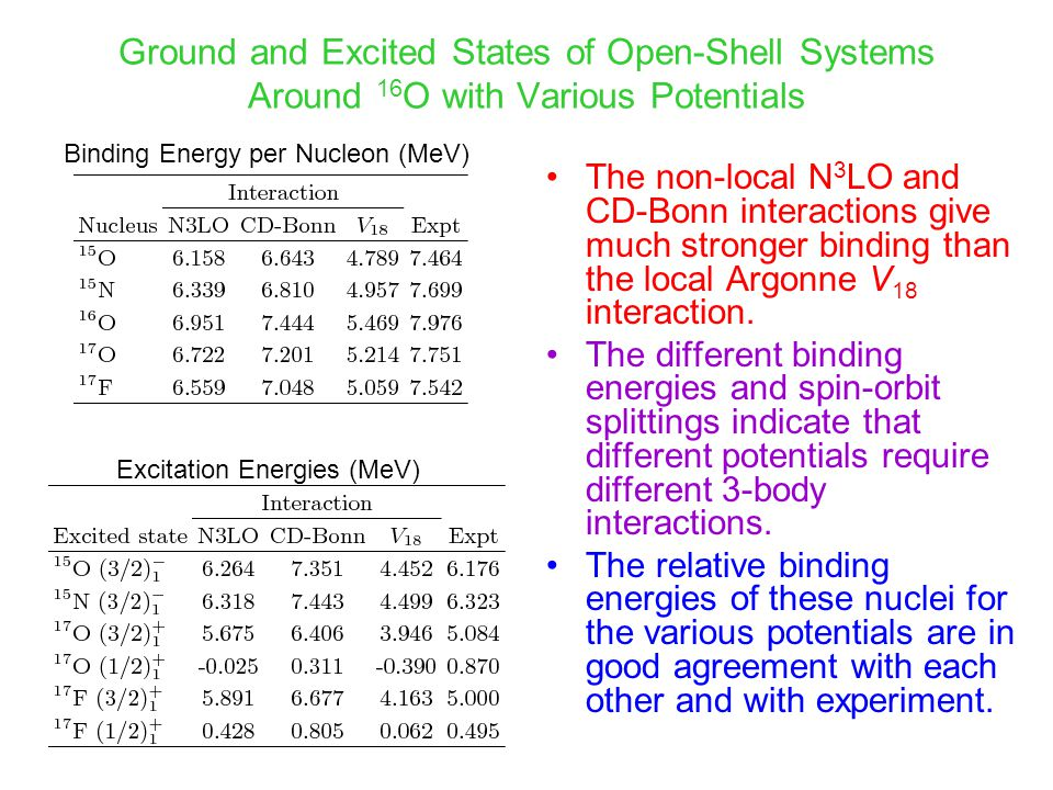 Summary We have shown that the coupled-cluster theory is capable of providing accurate results for the ground and excited state energies and properties of atomic nuclei at the relatively low computer cost compared to shell model calculations, making this an ideal method for performing accurate ab initio calculations of medium-mass systems.