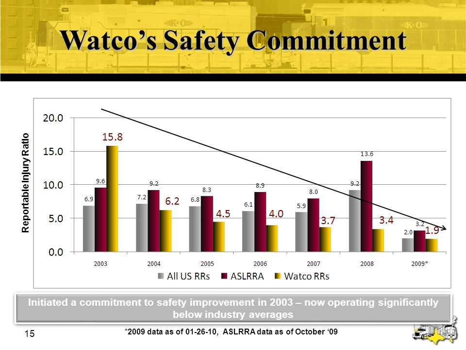 16 A Customer Relationship Company Guiding Principles –Improved Customer Satisfaction –Improved Safety –Improved Profitability & Return on Assets –Long-term Vision Watco will provide the right service, at the right time, at the right price in the right condition with value added.