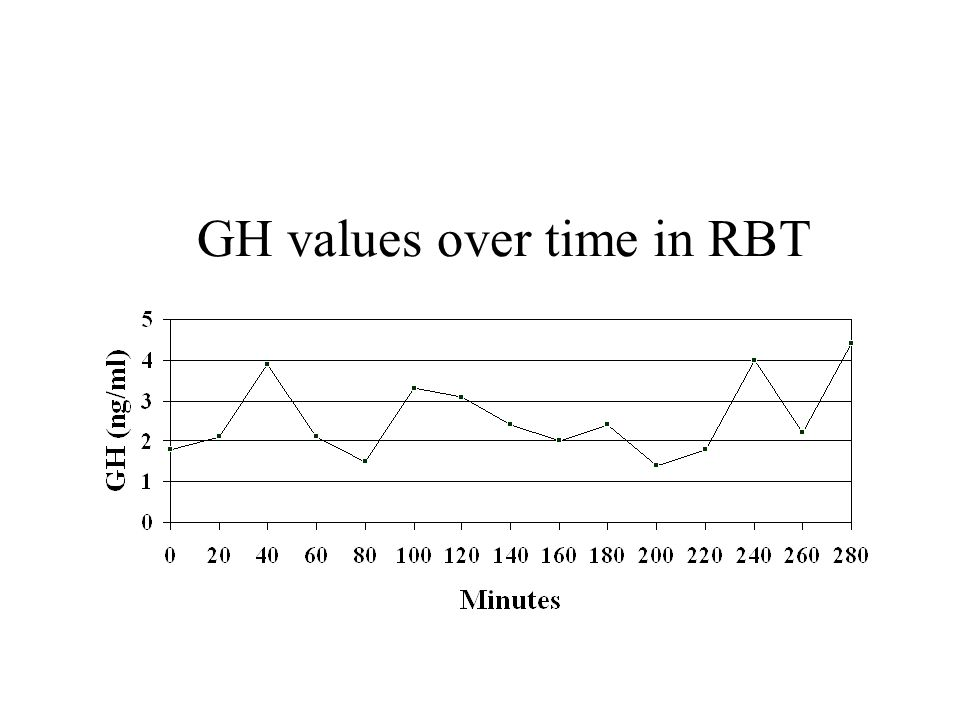 RBT injected with SS-14 (5 ng/g BW)
