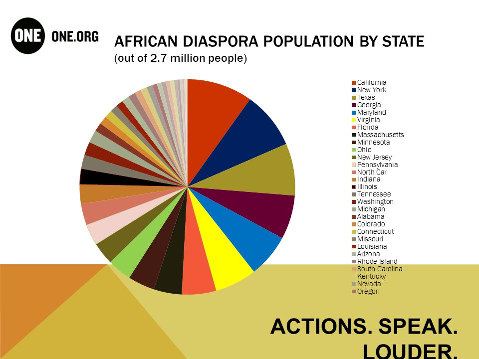 AFRICAN DIASPORA ACROSS THE U.S. BY NATIONALITY ACTIONS. SPEAK. LOUDER.