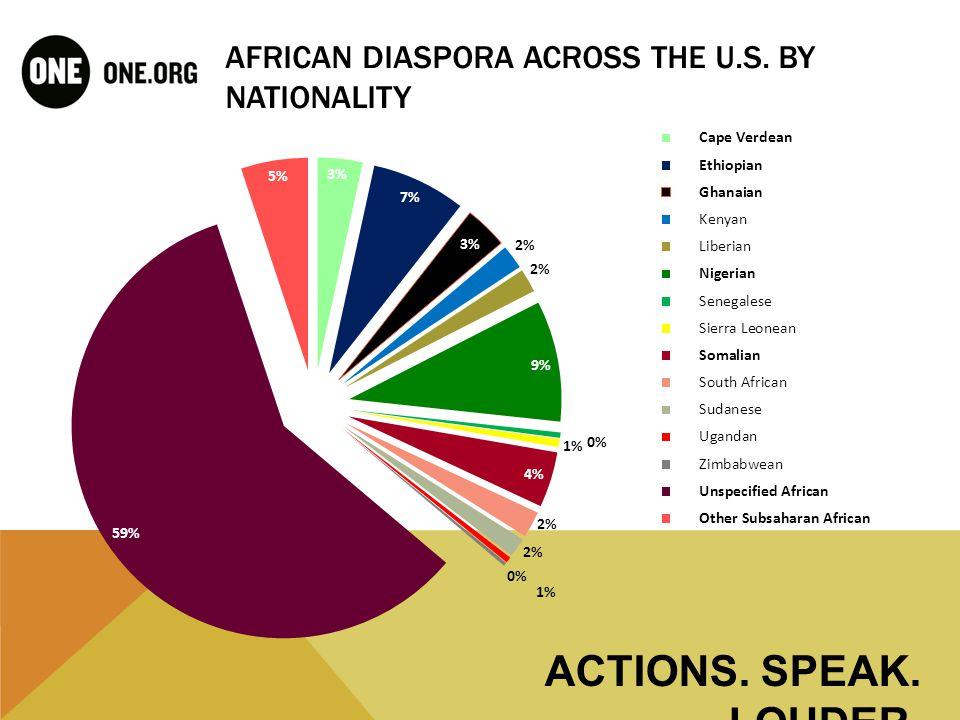 DIASPORA CONCENTRATION BY METRO AREA ACTIONS. SPEAK. LOUDER.