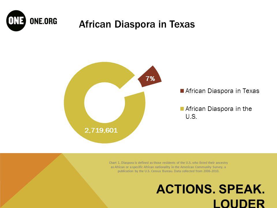 TEXAS DIASPORA POPULATION BY ORIGIN <200,000 Chart 2.