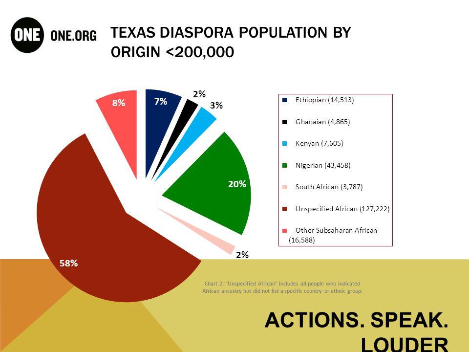 Concentration of Diaspora in Texas Metro Areas ACTIONS. SPEAK. LOUDER