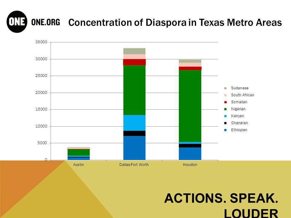 HOUSTON CONGRESSIONAL DISTRICTS: through the AGOA 2000 vote lens ACTIONS. SPEAK. LOUDER
