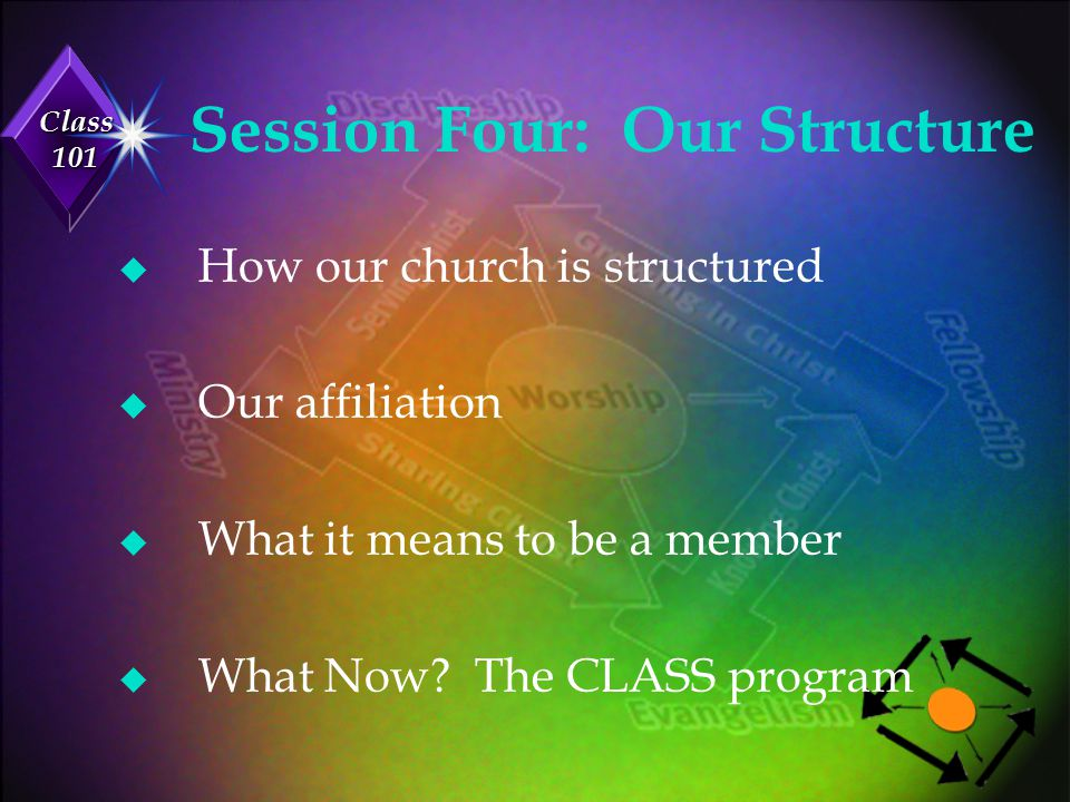 Class 101 Session One... Our Salvation