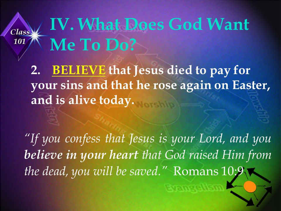 Class 101 IV.What Does God Want Me To Do.3. ACCEPT God's free gift of salvation.