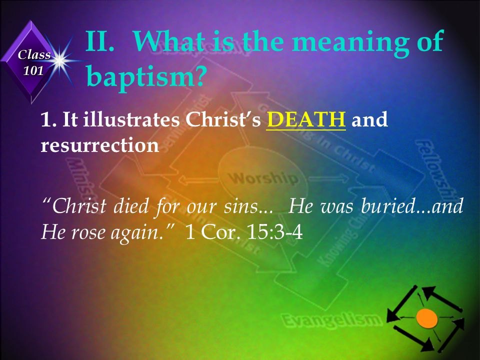 Class 101 II.What is the meaning of baptism.2.It illustrates my NEW LIFE as a Christian.