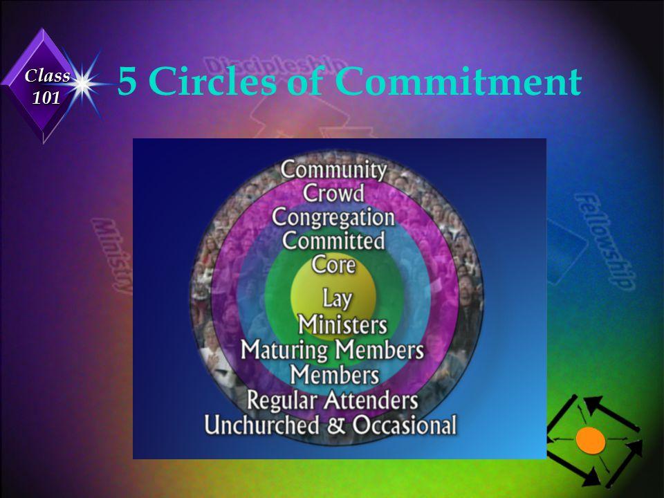 Class 101 The Four SVCC Covenants: u 1.The Membership Covenant...