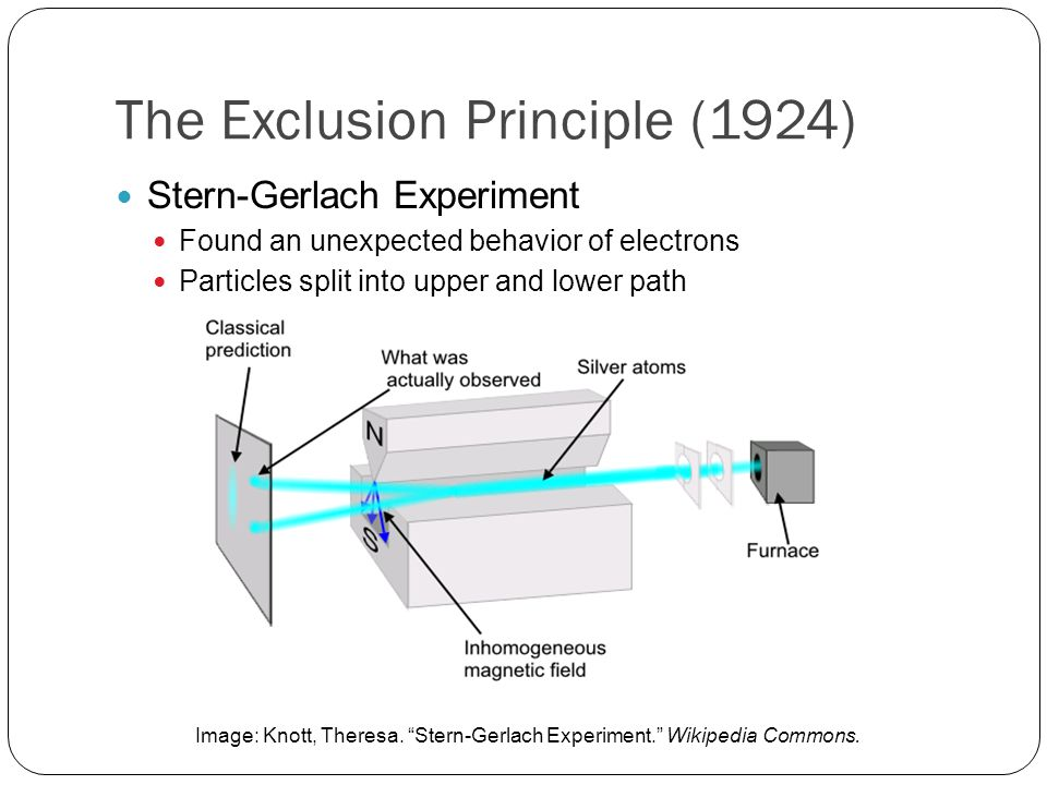 The Exclusion Principle (1924) All electrons have unique quantum number sets, so they cannot all fall to ground state Two-valuedness not describable classically Another quantum number, later called spin Electrons could now be grouped into orbitals to explain their behavior Led to Hund's rule and the Aufbau principle, essential to chemistry